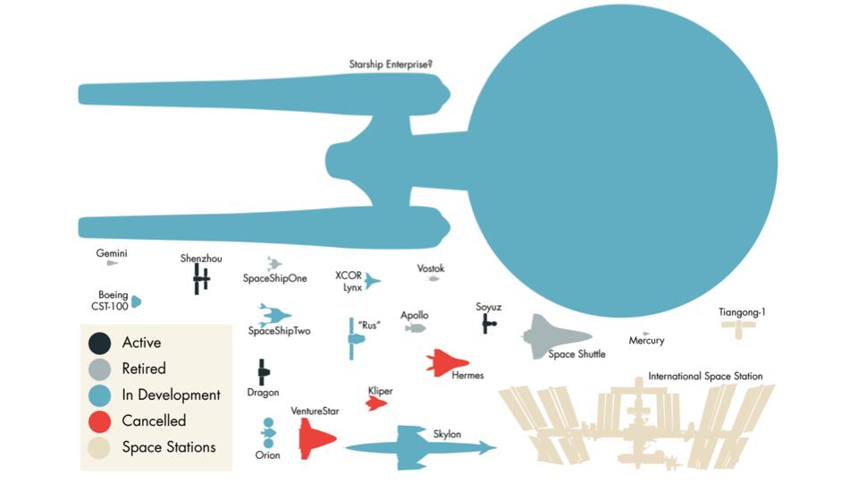 Vaisseaux spatiaux de toutes tailles